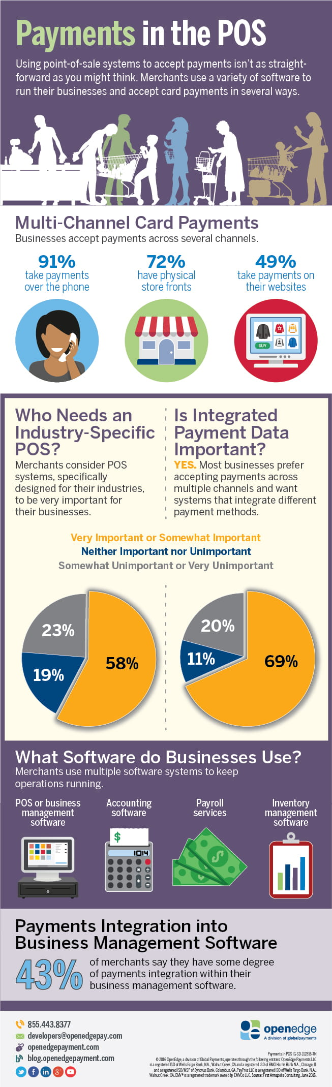 POS Payments Infographic