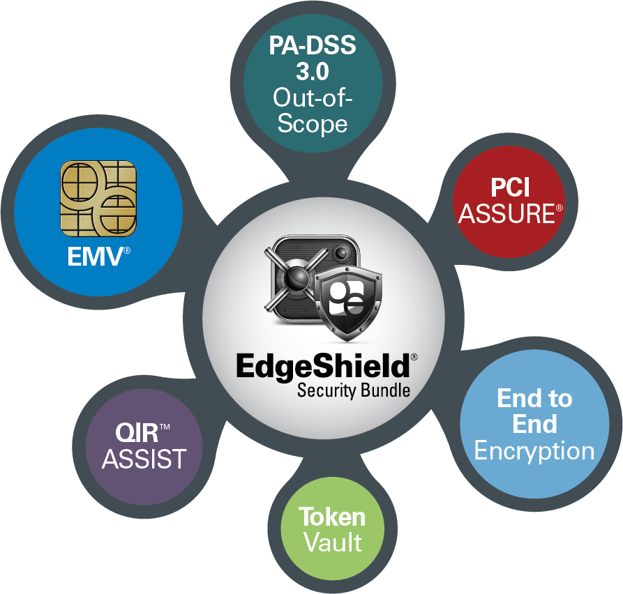 Components of EdgeShield